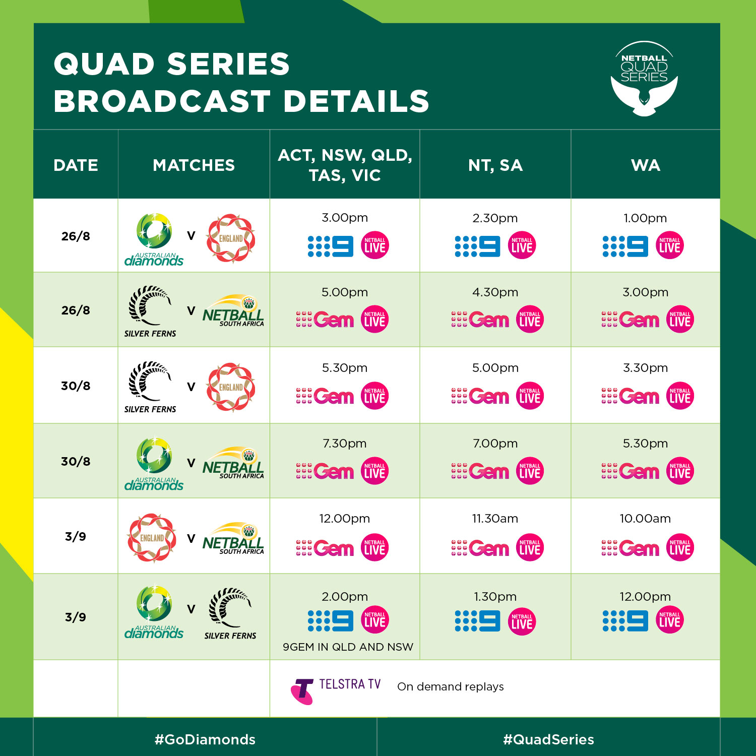 Timetable of match details for 2017 Quad Series